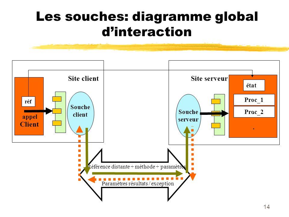 14 Les souches: diagramme global dinteraction Proc_1 Proc_2 état Site serveurSite client. appel Souche serveur Souche client réf Référence distante +