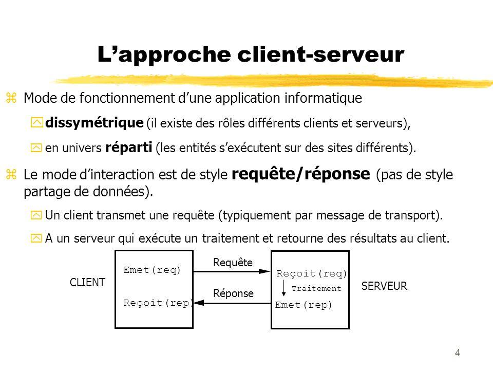 4 Lapproche client-serveur zMode de fonctionnement dune application informatique ydissymétrique (il existe des rôles différents clients et serveurs),