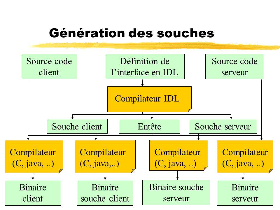 40 Génération des souches Source code client Source code serveur Définition de linterface en IDL Compilateur IDL Souche clientEntêteSouche serveur Com