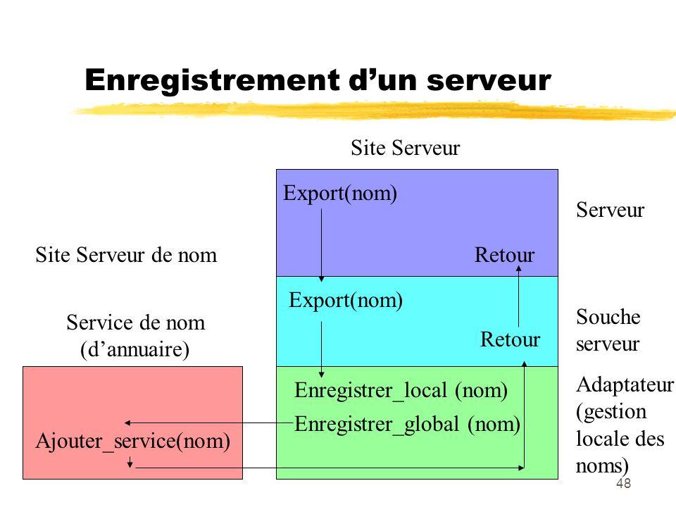 48 Enregistrement dun serveur Serveur Souche serveur Adaptateur (gestion locale des noms) Export(nom) Enregistrer_local (nom) Enregistrer_global (nom)