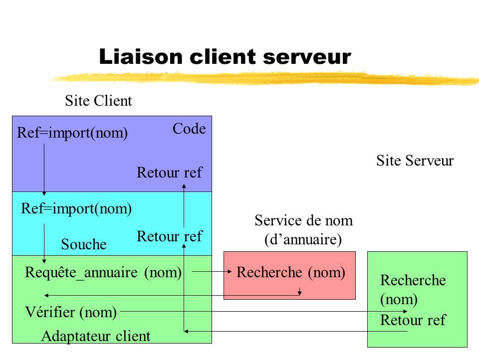 49 Liaison client serveur Ref=import(nom) Requête_annuaire (nom) Vérifier (nom) Recherche (nom) Retour ref Site Client Service de nom (dannuaire) Site