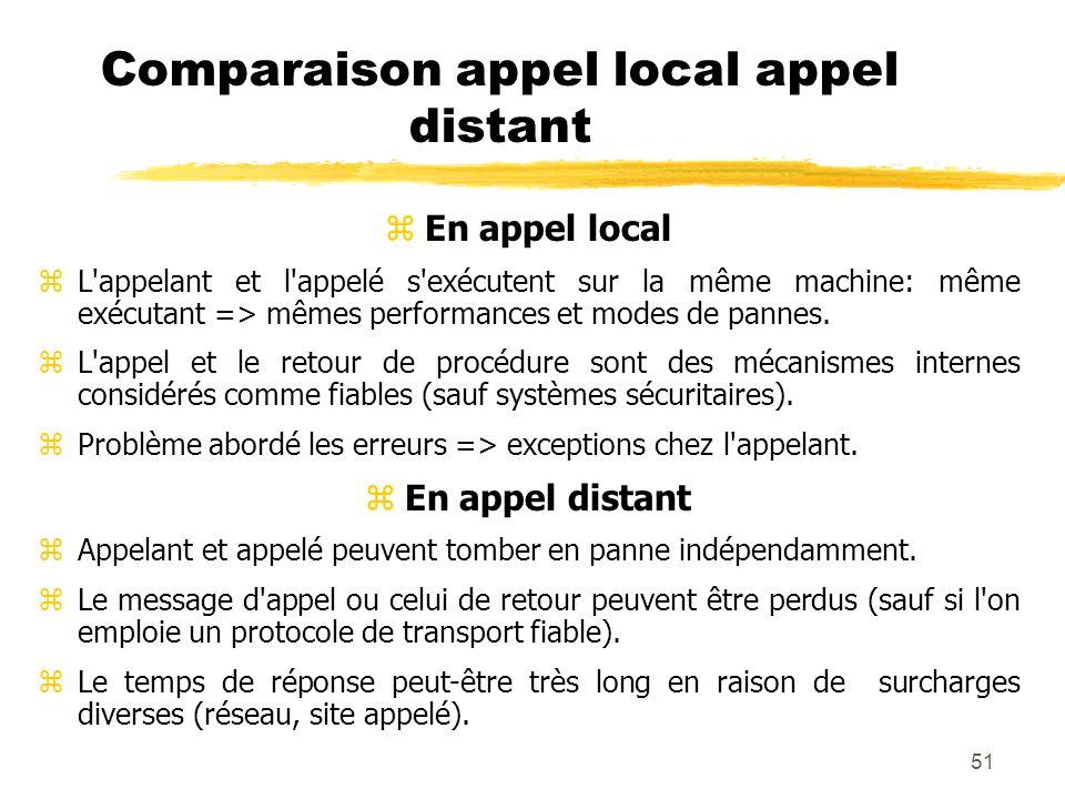51 Comparaison appel local appel distant zEn appel local zL'appelant et l'appelé s'exécutent sur la même machine: même exécutant => mêmes performances