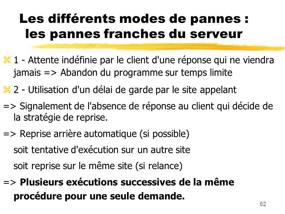 52 Les différents modes de pannes : les pannes franches du serveur z1 - Attente indéfinie par le client d'une réponse qui ne viendra jamais => Abandon