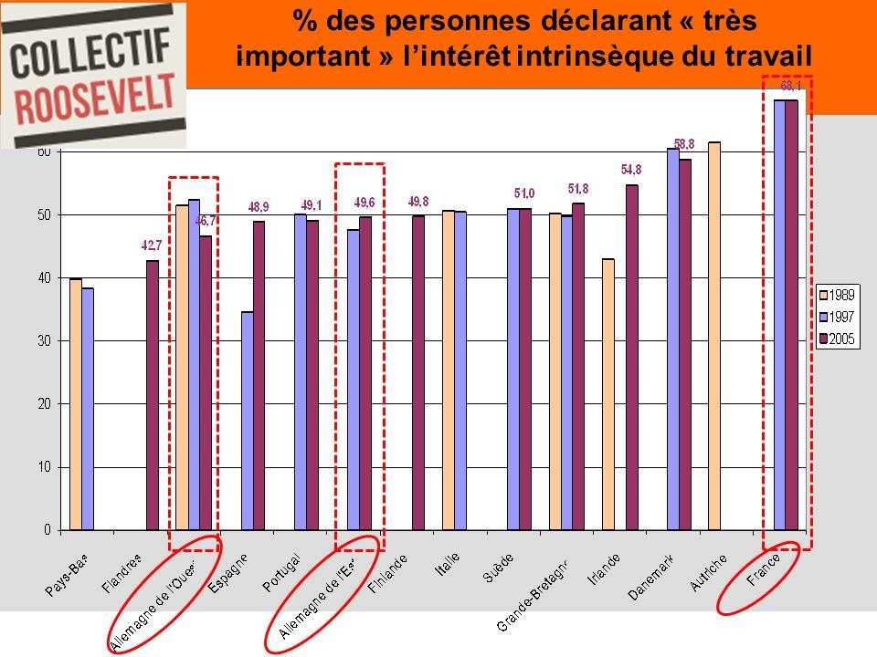 15 % des personnes déclarant « très important » lintérêt intrinsèque du travail