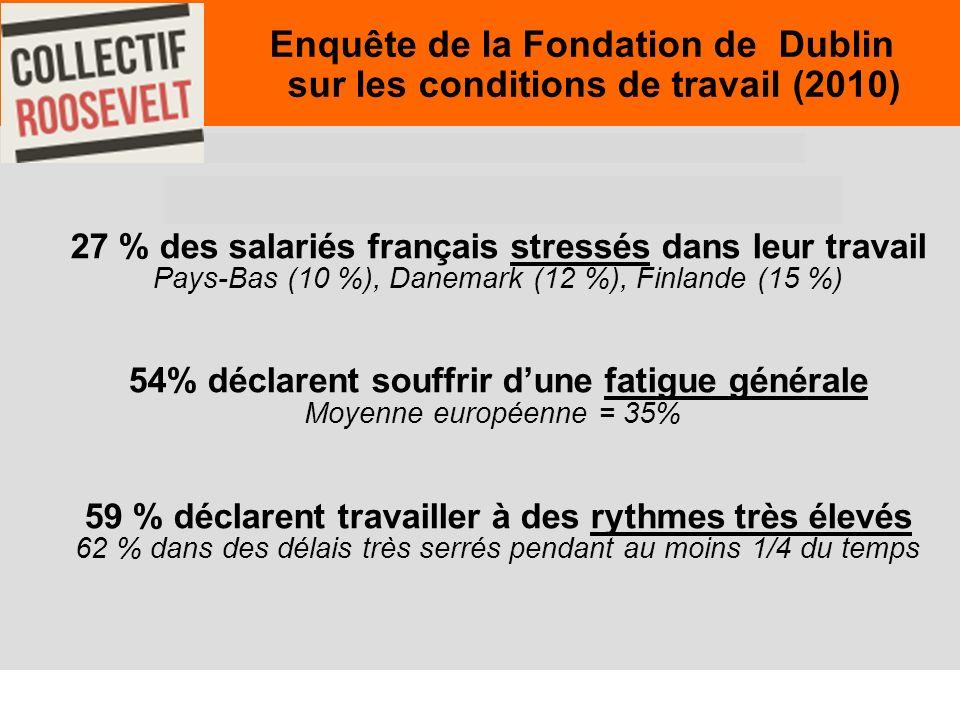 18 Enquête de la Fondation de Dublin sur les conditions de travail (2010) Enquête de la Fondation de Dublin sur les conditions de travail 2010 27 % des salariés français stressés dans leur travail Pays-Bas (10 %), Danemark (12 %), Finlande (15 %) 54% déclarent souffrir dune fatigue générale Moyenne européenne = 35% 59 % déclarent travailler à des rythmes très élevés 62 % dans des délais très serrés pendant au moins 1/4 du temps