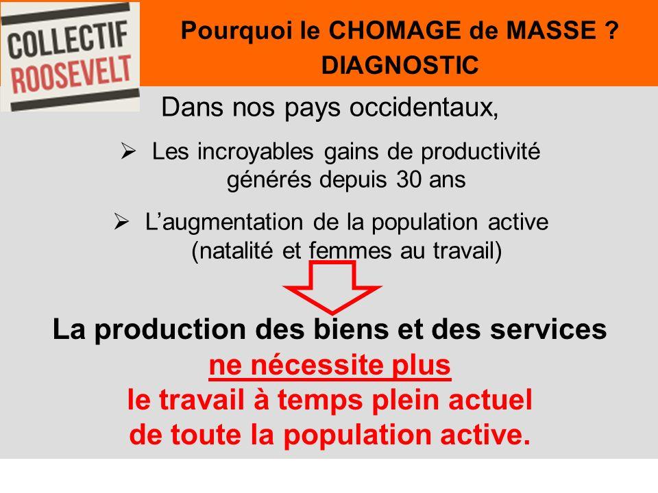 34 Dans nos pays occidentaux, Les incroyables gains de productivité générés depuis 30 ans Laugmentation de la population active (natalité et femmes au travail) Pourquoi le CHOMAGE de MASSE .