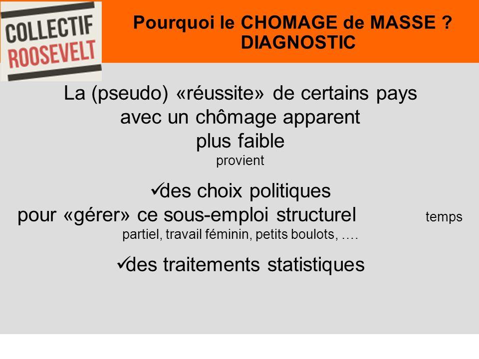 40 La (pseudo) «réussite» de certains pays avec un chômage apparent plus faible provient des choix politiques pour «gérer» ce sous-emploi structurel temps partiel, travail féminin, petits boulots, ….