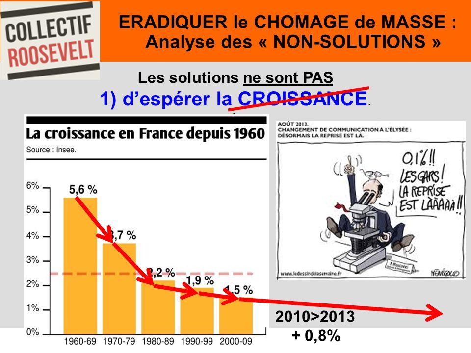 45. ERADIQUER le CHOMAGE de MASSE : Analyse des « NON-SOLUTIONS » Les solutions ne sont PAS 1) despérer la CROISSANCE. 2010>2013 + 0,8%