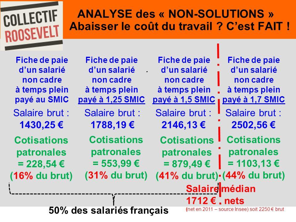 50. ANALYSE des « NON-SOLUTIONS » Abaisser le coût du travail .