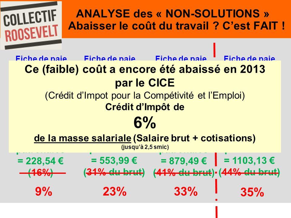 51. ANALYSE des « NON-SOLUTIONS » Abaisser le coût du travail .
