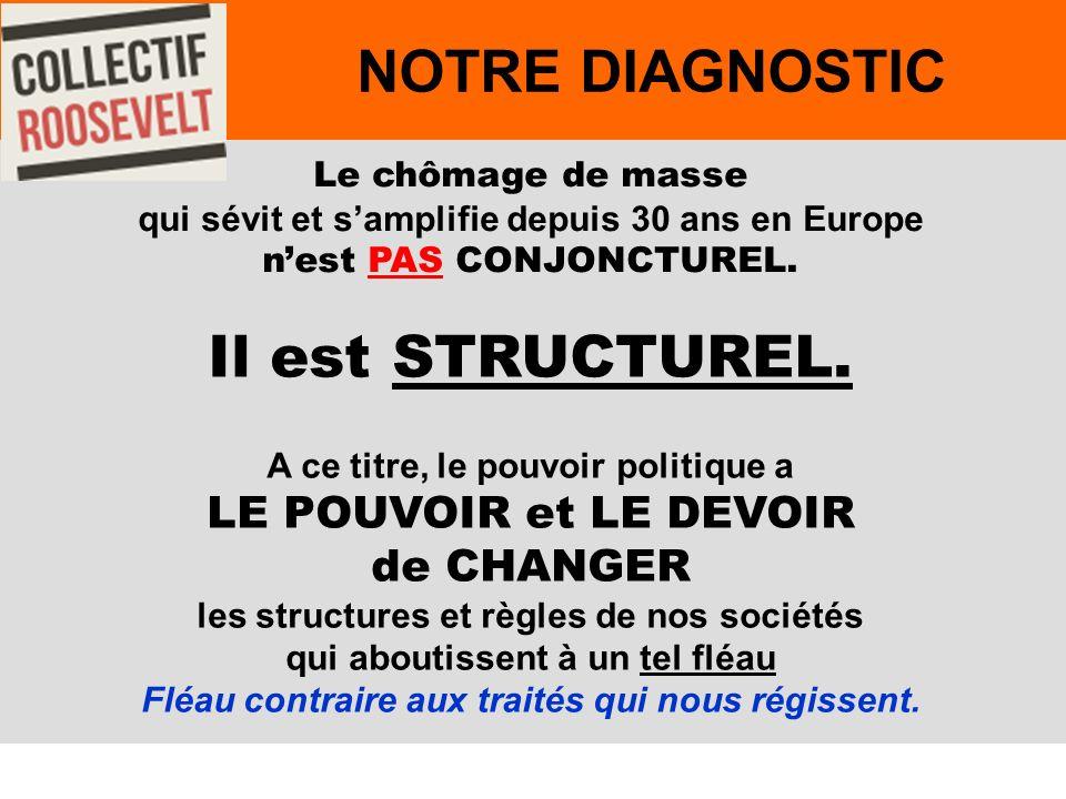 55 Le chômage de masse qui sévit et samplifie depuis 30 ans en Europe nest PAS CONJONCTUREL.