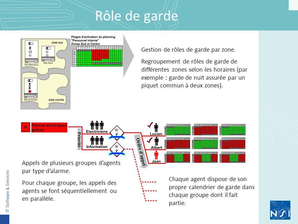 IT Software & Services Rôle de garde Gestion de rôles de garde par zone.