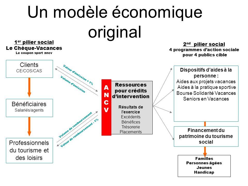 Un modèle économique original Clients CE/COS/CAS Bénéficiaires Salariés/agents Professionnels du tourisme et des loisirs Dispositifs daides à la perso