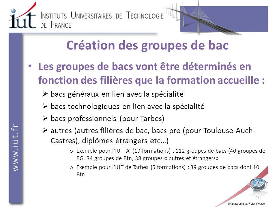 Création des groupes de bac Les groupes de bacs vont être déterminés en fonction des filières que la formation accueille : bacs généraux en lien avec