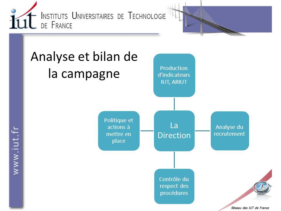Analyse et bilan de la campagne La Direction Production dindicateurs IUT, ARIUT Analyse du recrutement Contrôle du respect des procédures Politique et