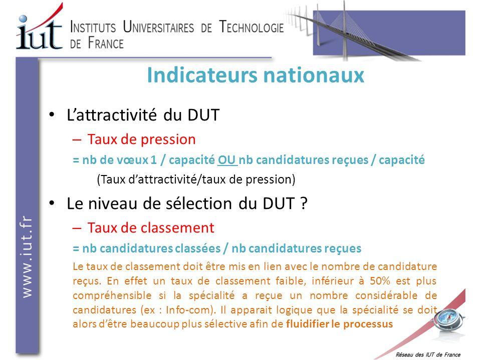 Indicateurs nationaux Lattractivité du DUT – Taux de pression = nb de vœux 1 / capacité OU nb candidatures reçues / capacité (Taux dattractivité/taux