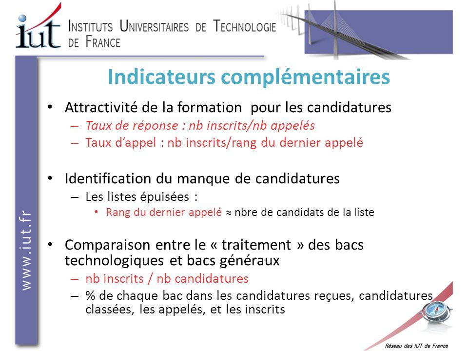 Indicateurs complémentaires Attractivité de la formation pour les candidatures – Taux de réponse : nb inscrits/nb appelés – Taux dappel : nb inscrits/
