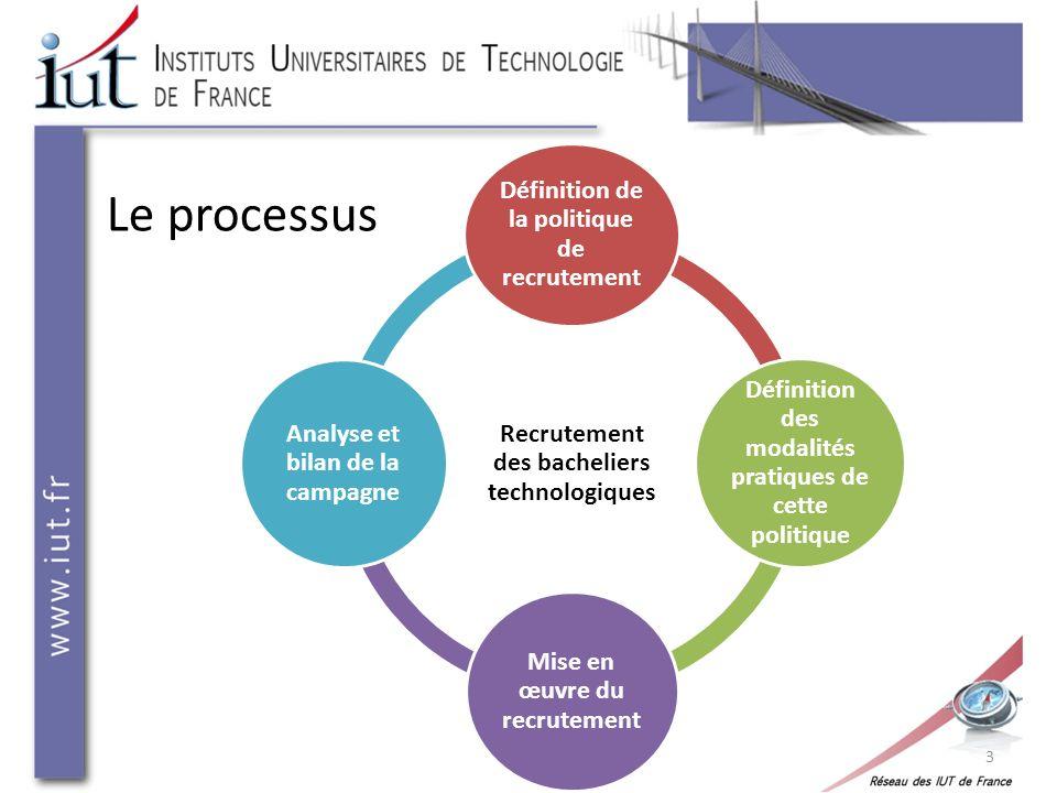 Le processus Recrutement des bacheliers technologiques Définition de la politique de recrutement Définition des modalités pratiques de cette politique