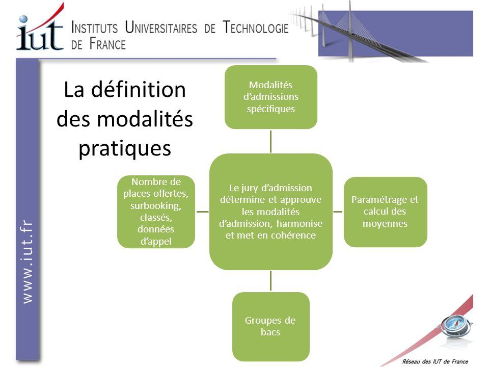 La définition des modalités pratiques Le jury dadmission détermine et approuve les modalités dadmission, harmonise et met en cohérence Modalités dadmi