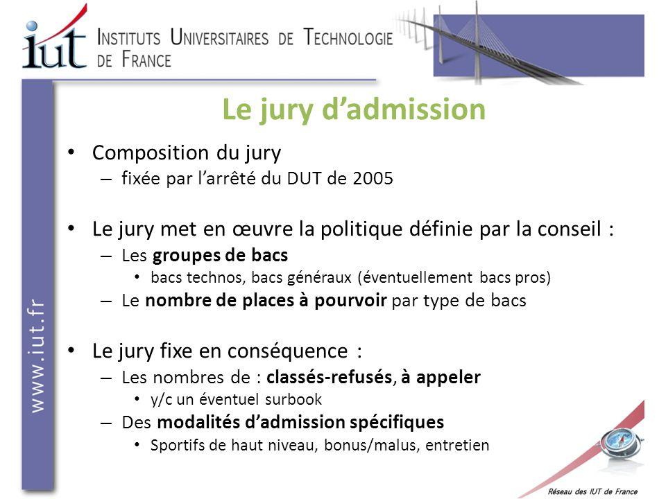 Le jury dadmission Composition du jury – fixée par larrêté du DUT de 2005 Le jury met en œuvre la politique définie par la conseil : – Les groupes de