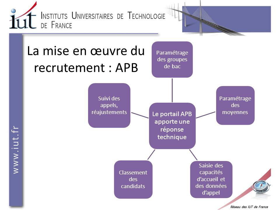 La mise en œuvre du recrutement : APB Le portail APB apporte une réponse technique Paramétrage des groupes de bac Paramétrage des moyennes Saisie des