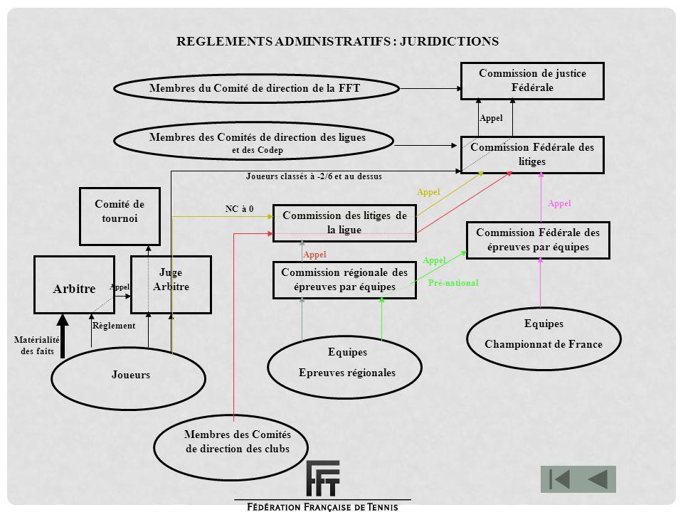Matérialité des faits Membres du Comité de direction de la FFT Membres des Comités de direction des ligues et des Codep Commission de justice Fédérale