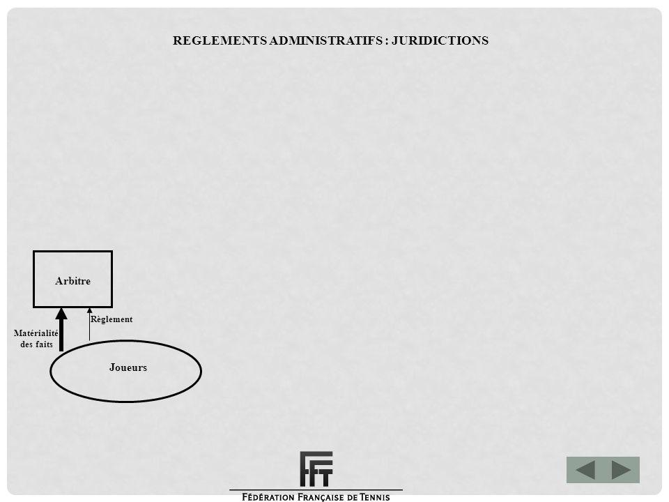 Matérialité des faits Joueurs Arbitre Juge Arbitre Comité de tournoi Règlement Appel REGLEMENTS ADMINISTRATIFS : JURIDICTIONS