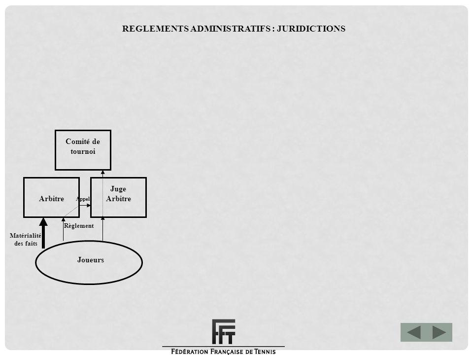 Matérialité des faits Commission des litiges de la ligue Joueurs Arbitre Juge Arbitre Comité de tournoi Règlement NC à 0 Appel REGLEMENTS ADMINISTRATIFS : JURIDICTIONS