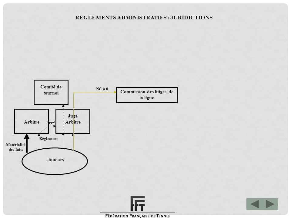 Matérialité des faits Commission Fédérale des litiges Commission des litiges de la ligue Joueurs Arbitre Juge Arbitre Comité de tournoi Appel Règlement NC à 0 Appel REGLEMENTS ADMINISTRATIFS : JURIDICTIONS