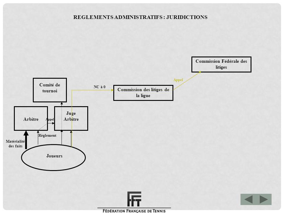 Matérialité des faits Commission Fédérale des litiges Commission des litiges de la ligue Joueurs Arbitre Juge Arbitre Comité de tournoi Appel Règlemen