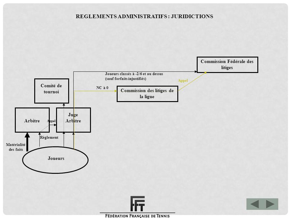 Matérialité des faits Commission de justice Fédérale Commission Fédérale des litiges Commission des litiges de la ligue Joueurs Arbitre Juge Arbitre Comité de tournoi Joueurs classés à -2/6 et au dessus (sauf forfaits injustifiés) Appel Règlement NC à 0 Appel REGLEMENTS ADMINISTRATIFS : JURIDICTIONS