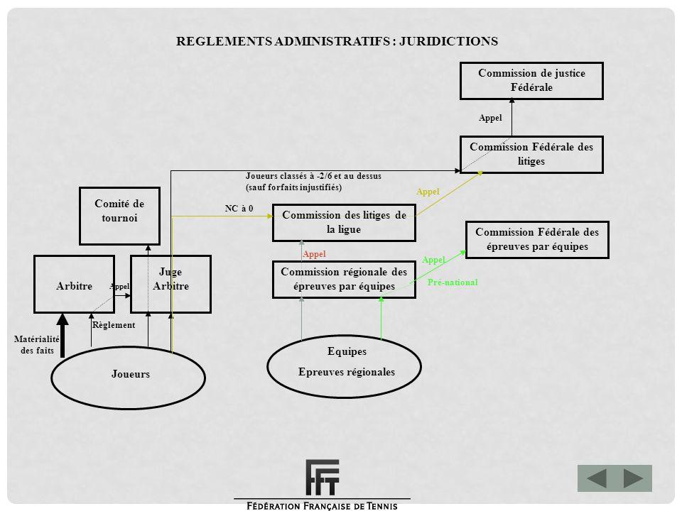 Matérialité des faits Commission de justice Fédérale Commission Fédérale des litiges Commission Fédérale des épreuves par équipes Commission des litig
