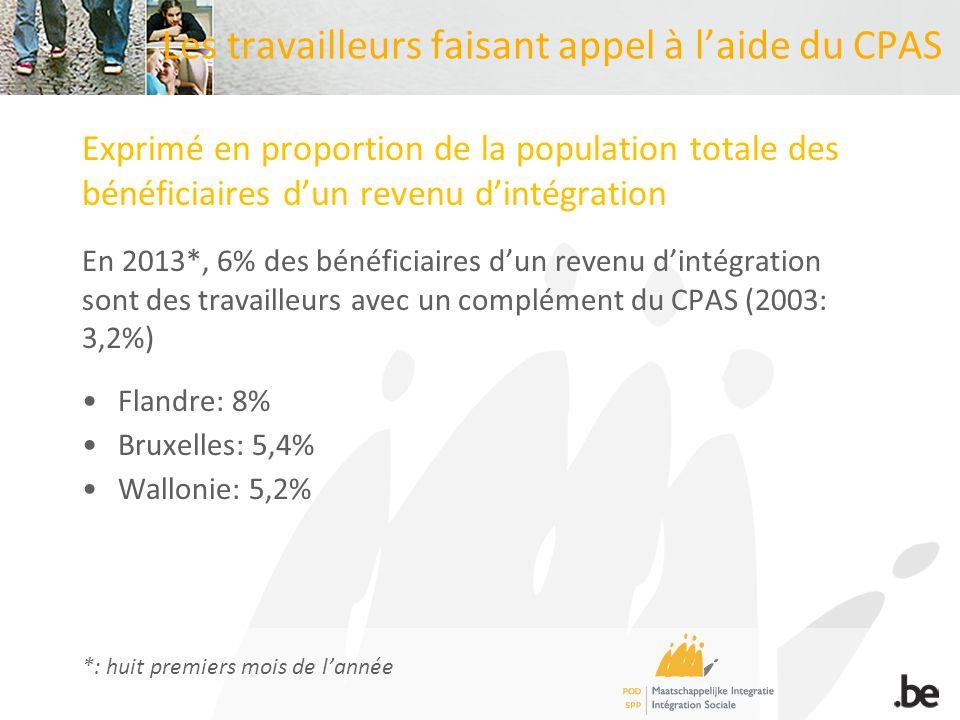 Les travailleurs faisant appel à laide du CPAS Exprimé en proportion de la population totale des bénéficiaires dun revenu dintégration En 2013*, 6% de