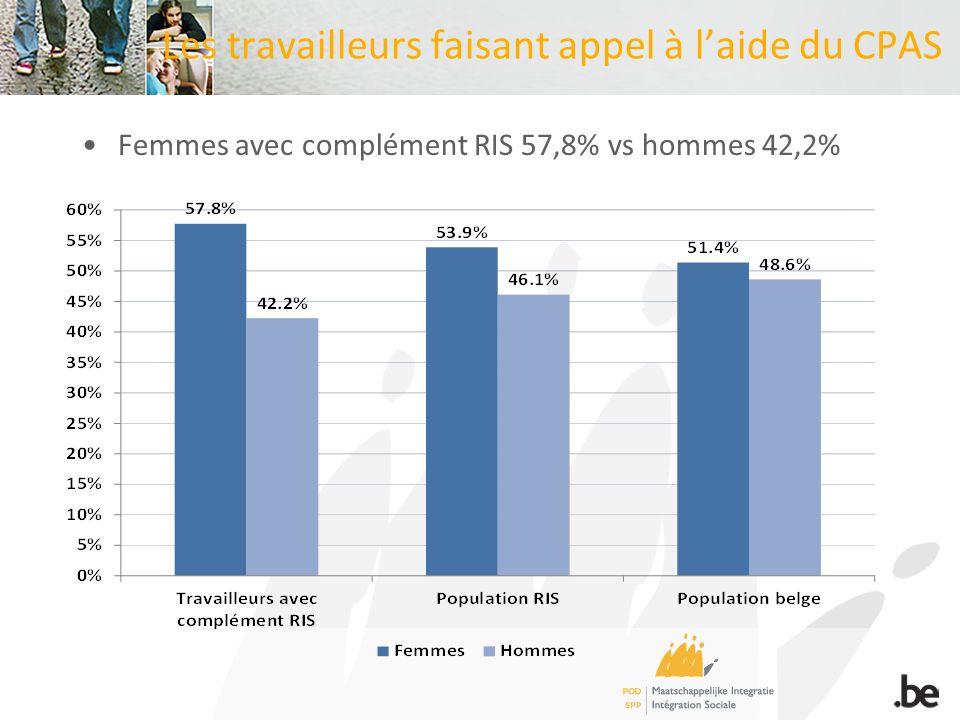 Les travailleurs faisant appel à laide du CPAS Femmes avec complément RIS 57,8% vs hommes 42,2%