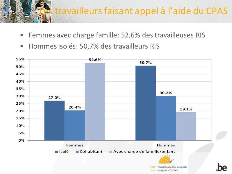 Les travailleurs faisant appel à laide du CPAS Femmes avec charge famille: 52,6% des travailleuses RIS Hommes isolés: 50,7% des travailleurs RIS