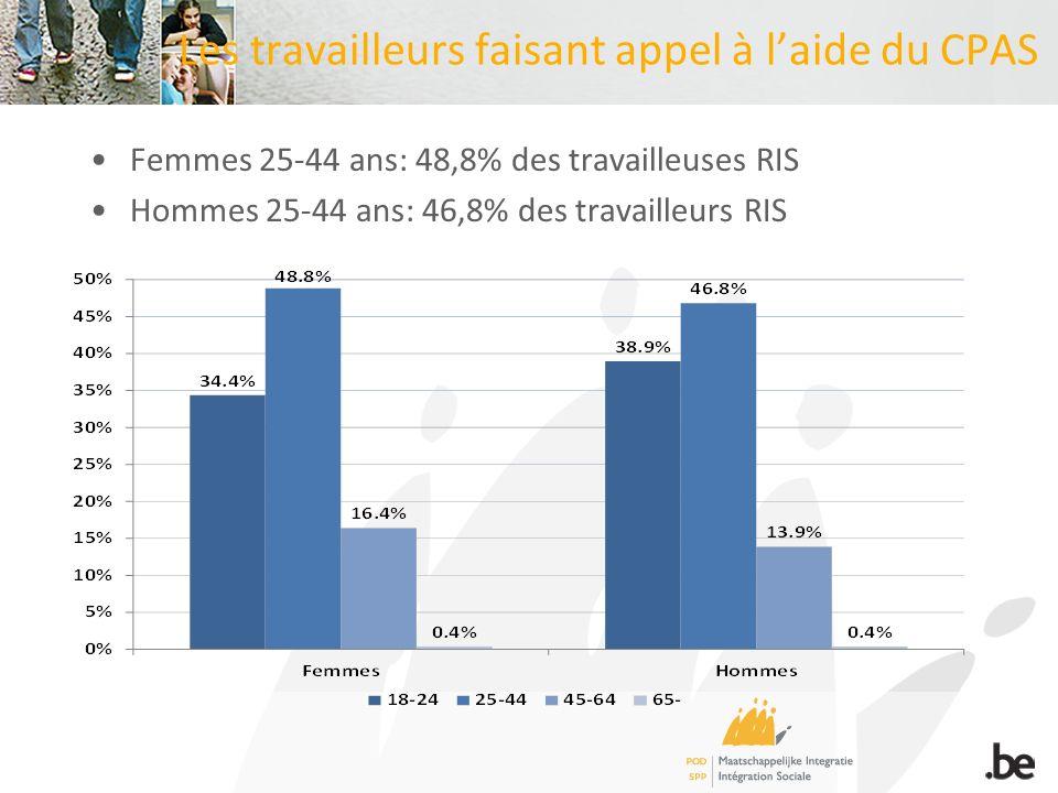 Les travailleurs faisant appel à laide du CPAS Femmes 25-44 ans: 48,8% des travailleuses RIS Hommes 25-44 ans: 46,8% des travailleurs RIS