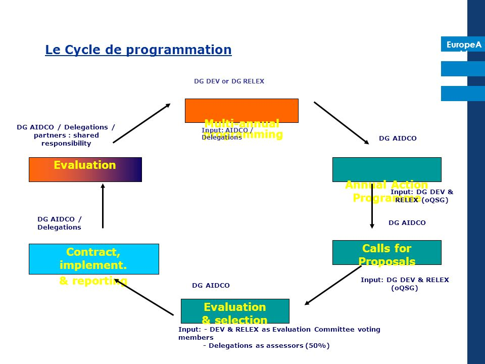 EuropeA id DG AIDCO Multi-annual programming Evaluation Contract, implement.