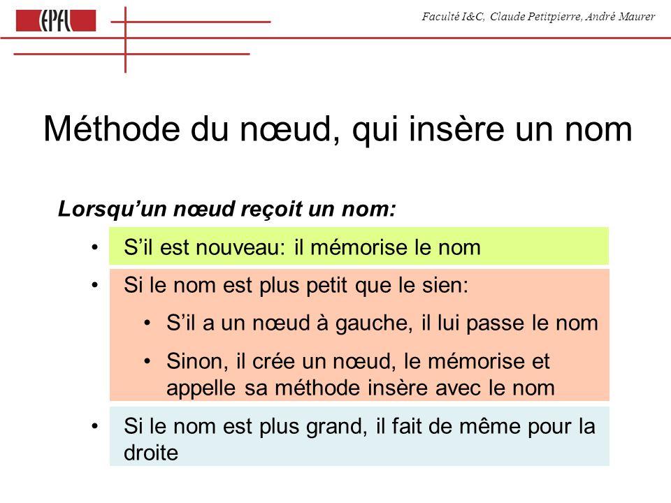 Faculté I&C, Claude Petitpierre, André Maurer Méthode du nœud, qui insère un nom Lorsquun nœud reçoit un nom: Sil est nouveau: il mémorise le nom Si le nom est plus petit que le sien: Sil a un nœud à gauche, il lui passe le nom Sinon, il crée un nœud, le mémorise et appelle sa méthode insère avec le nom Si le nom est plus grand, il fait de même pour la droite