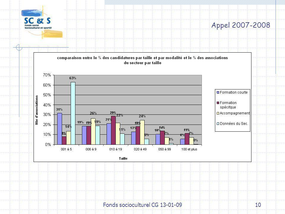 9 Appel 2007-2008