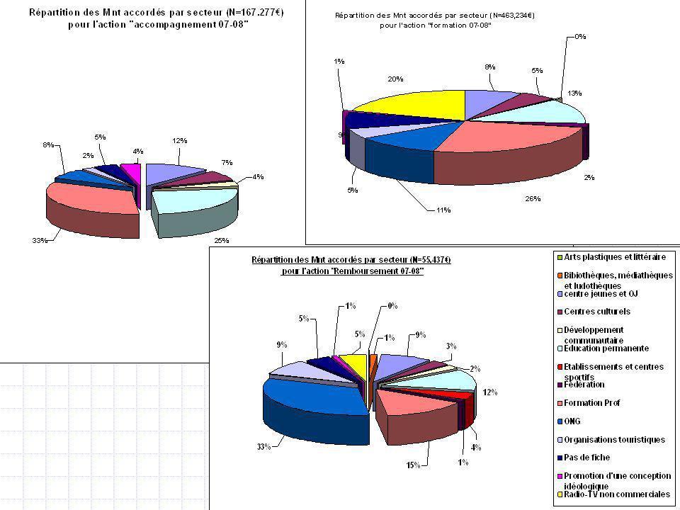 Fonds socioculturel CG 13-01-0918 Appel 2007-2008 Catalogue de formation