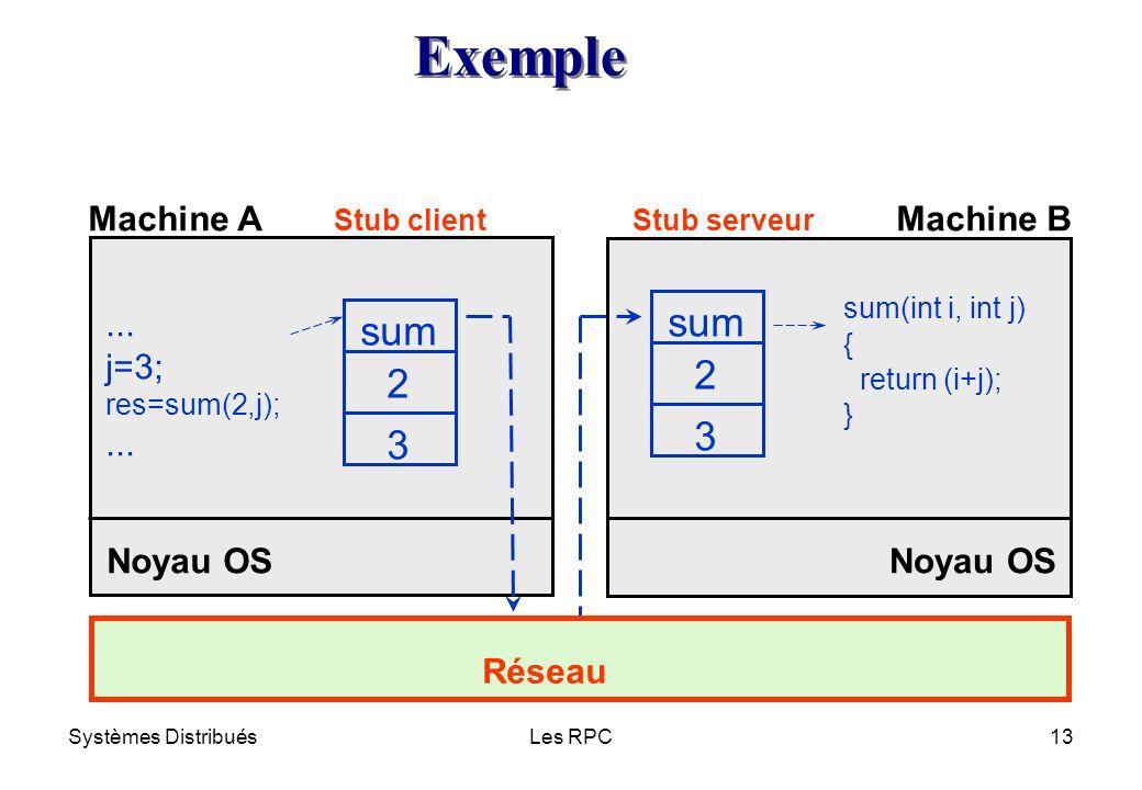 Systèmes DistribuésLes RPC13 Noyau OS Réseau Machine AMachine B Stub clientStub serveur Exemple Exemple... j=3; res=sum(2,j);... sum 2 3 2 3 sum(int i