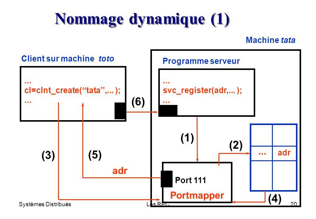 Systèmes DistribuésLes RPC20 Client sur machine toto Programme serveur Portmapper... cl=clnt_create(tata,... );... svc_register(adr,... );... adr... N