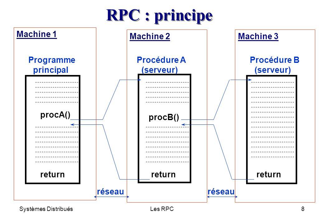 Systèmes DistribuésLes RPC29 n Client * Localiser le serveur et sy connecter * Faire des appels RPC (requêtes de service) ( Emballage des paramètres ( Soumission de la requête ( Désemballage des résultats n Serveur * Senregistrer auprès du portmapper * Attendre les requêtes du client et les traiter ( Désemballage des paramètres ( Appel local du service (procédure) demandé(e) ( Emballage des résultats Composants dune application RPC Stub client + Primitives XDR Stub serveur + Primitives XDR