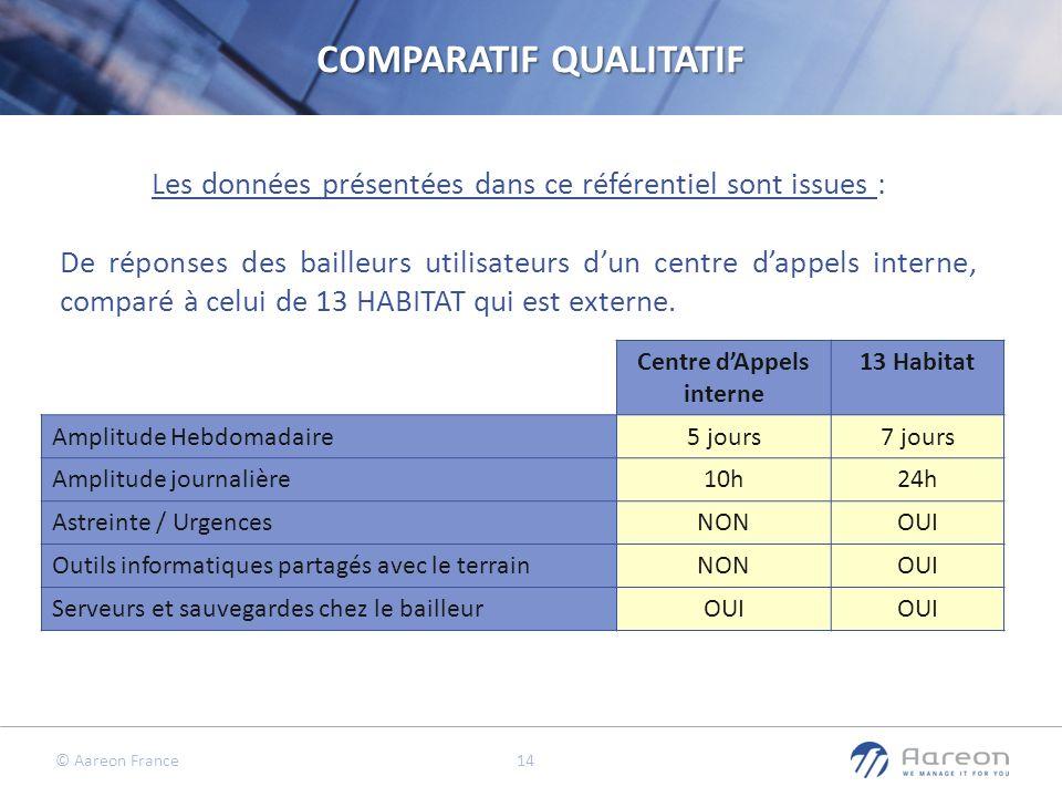 © Aareon France 14 Les données présentées dans ce référentiel sont issues : De réponses des bailleurs utilisateurs dun centre dappels interne, comparé