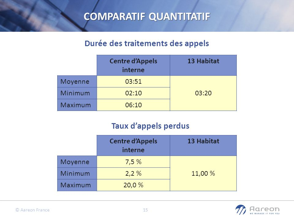 © Aareon France 15 Durée des traitements des appels Taux dappels perdus COMPARATIF QUANTITATIF Centre dAppels interne 13 Habitat Moyenne03:51 03:20 Mi
