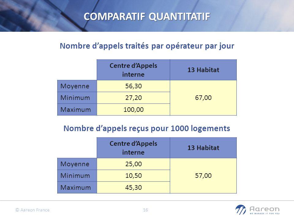 © Aareon France 16 Nombre dappels traités par opérateur par jour Nombre dappels reçus pour 1000 logements COMPARATIF QUANTITATIF Centre dAppels intern