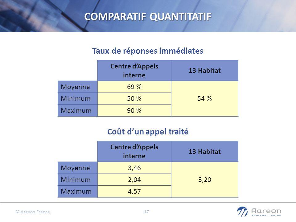 © Aareon France 17 Coût dun appel traité Taux de réponses immédiates COMPARATIF QUANTITATIF Centre dAppels interne 13 Habitat Moyenne69 % 54 % Minimum