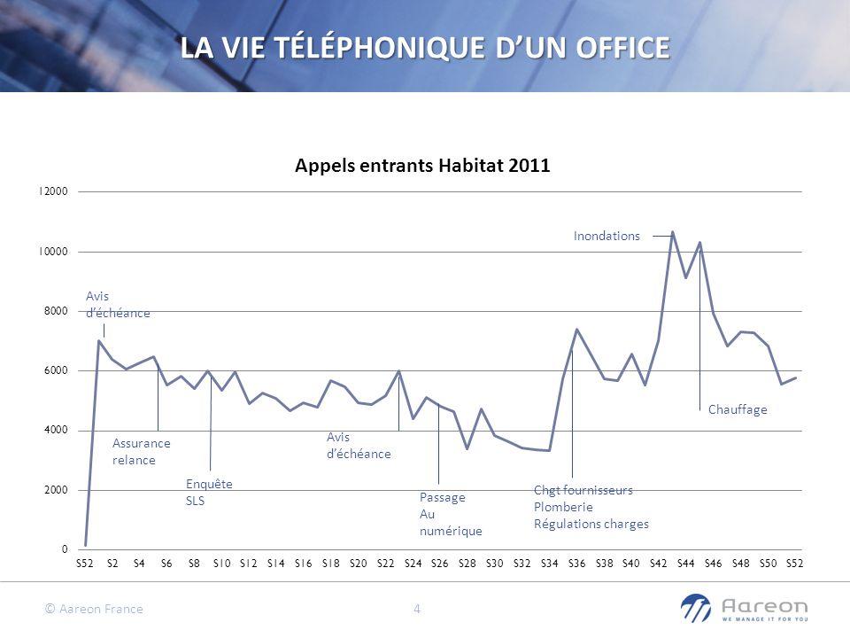 © Aareon France 4 LA VIE TÉLÉPHONIQUE DUN OFFICE Avis déchéance Assurance relance Enquête SLS Avis déchéance Passage Au numérique Chgt fournisseurs Pl