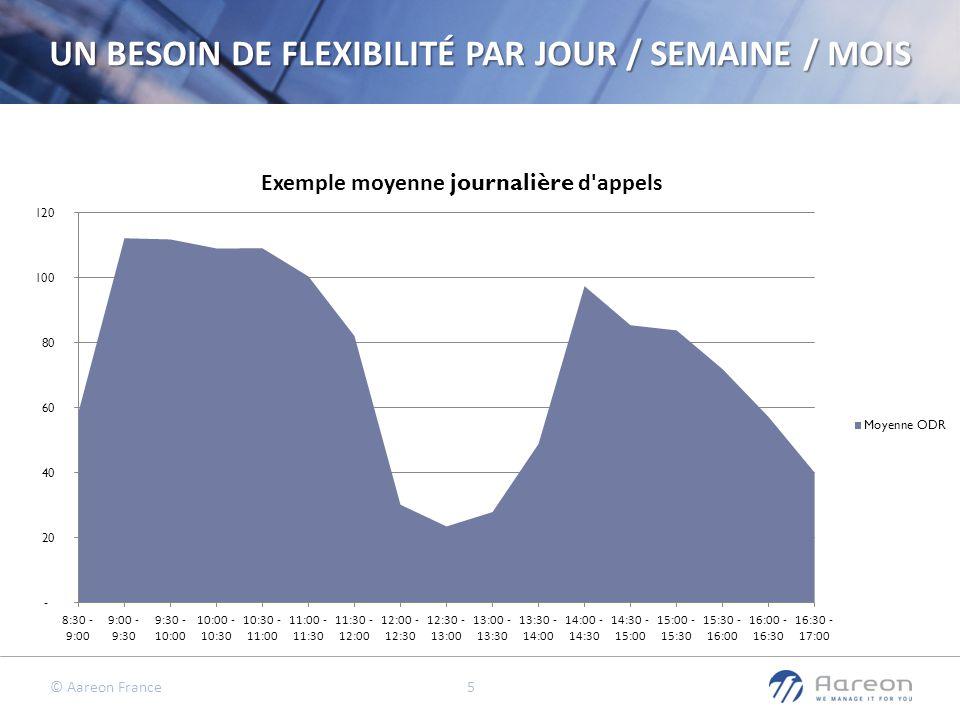 © Aareon France 5 UN BESOIN DE FLEXIBILITÉ PAR JOUR / SEMAINE / MOIS
