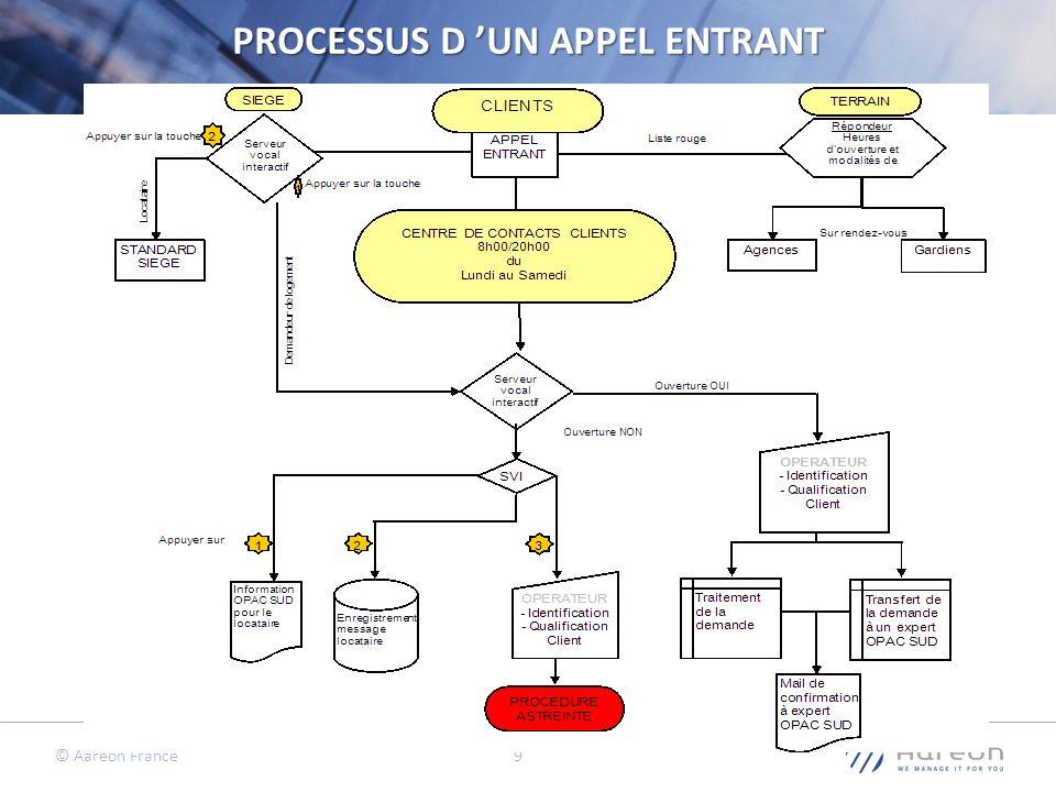© Aareon France 9 9 PROCESSUS D UN APPEL ENTRANT